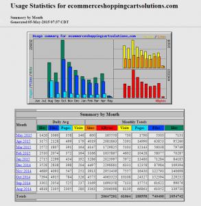 Business website for sale statistics