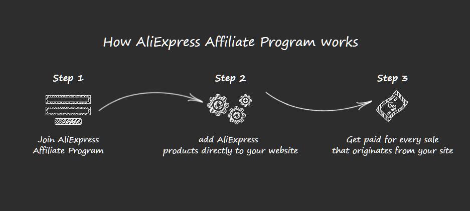 Ali-express-affiliate-program