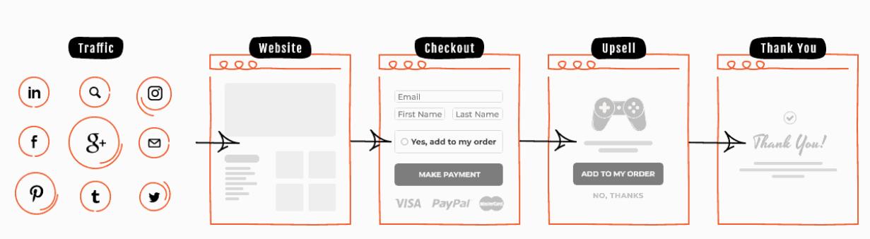 Online digital business sales funnel