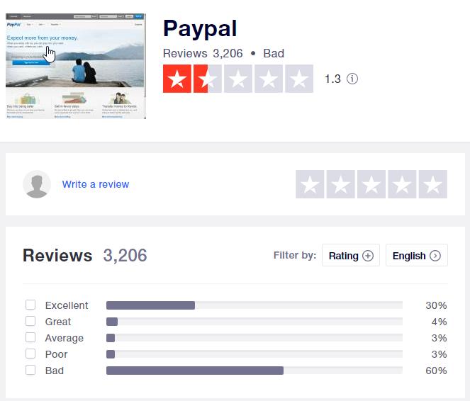 PayPal Trustpilot reviews profile